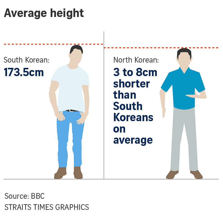 what is the average height of an asian man