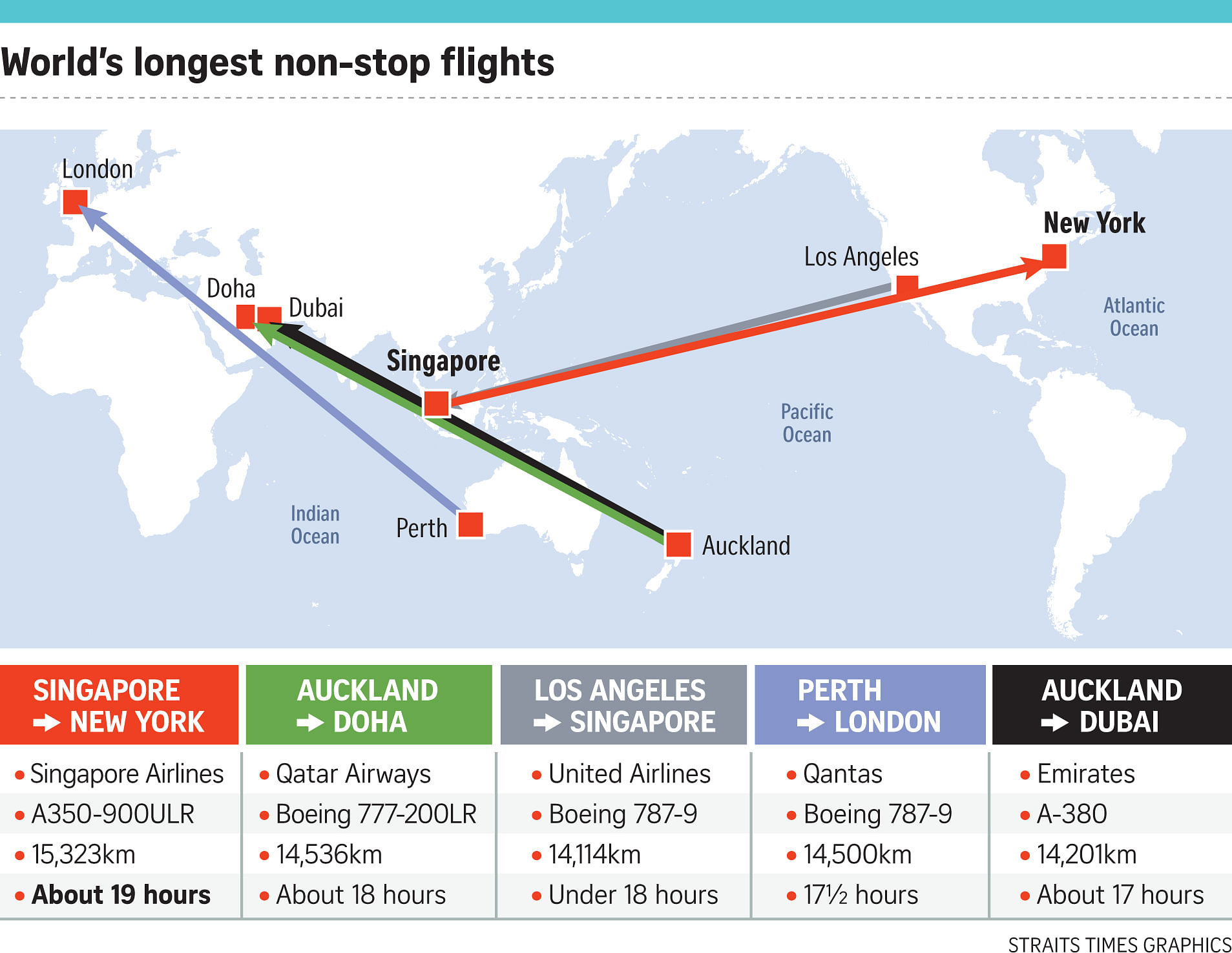 SIA to start world\'s longest flight before year end, Transport News ...