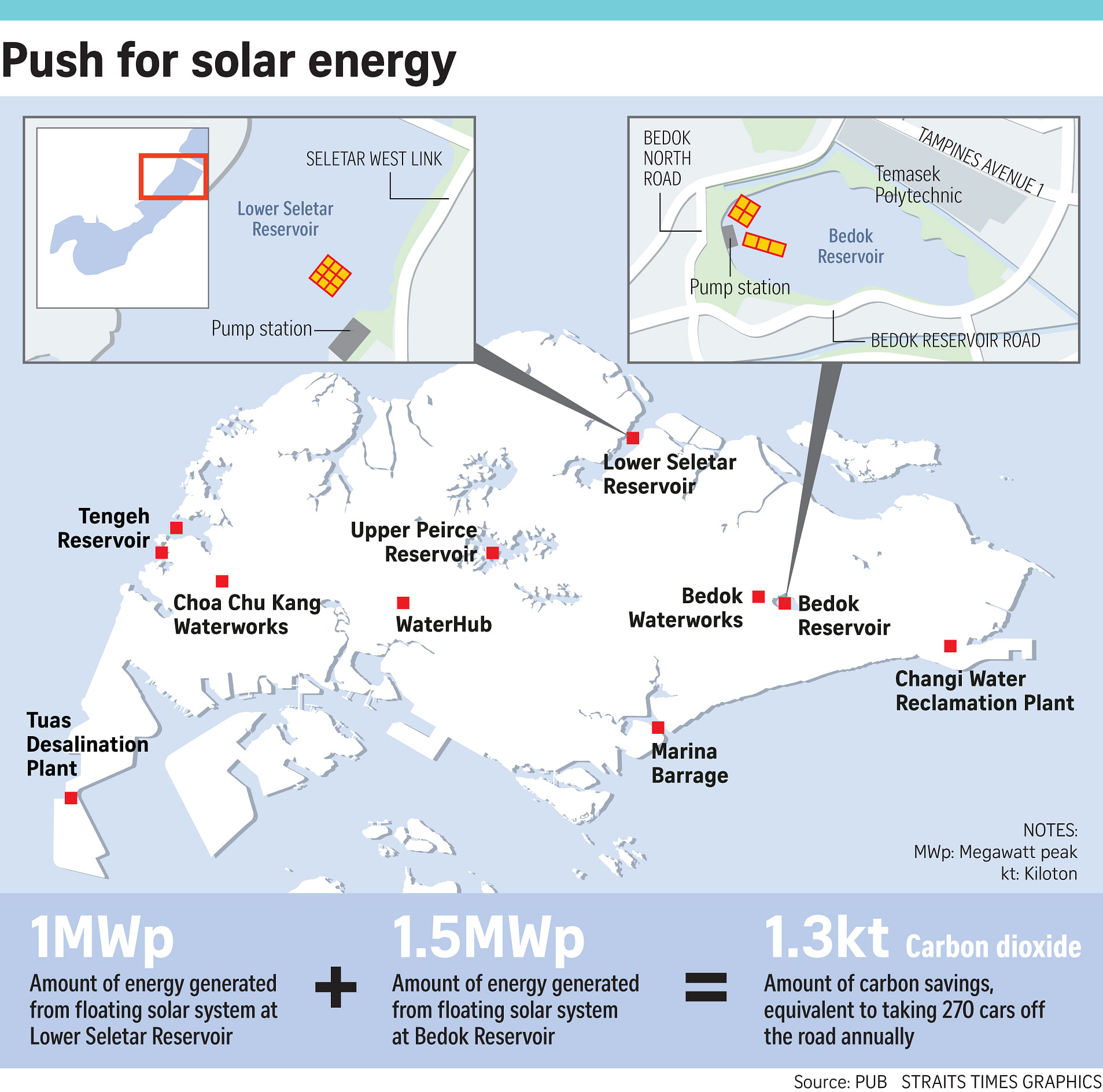Pub Eyeing Two More Reservoirs To Harness Solar Power Environment Panel System Wiring Diagram Offgrid Systems Than 95 Per Cent Of Singapores Grid Energy Comes From The Burning Natural Gas Though Considered Cleanest Form Fossil Fuel Its Combustion