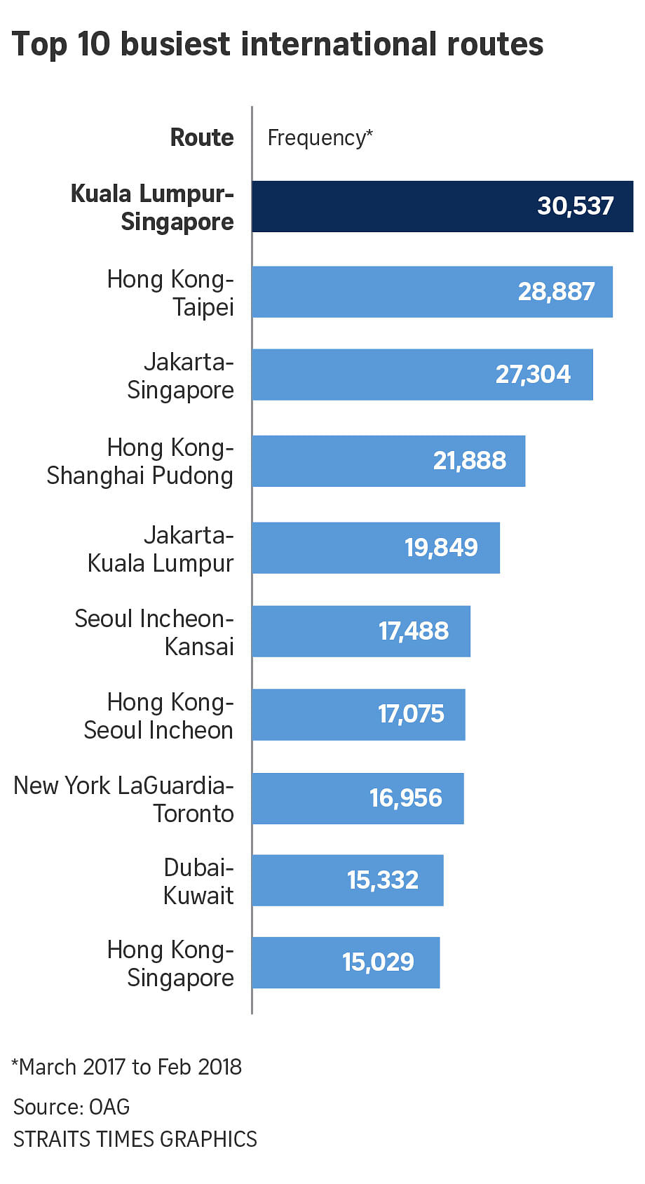 Singapore-KL route is world\'s busiest global air link, Transport ...