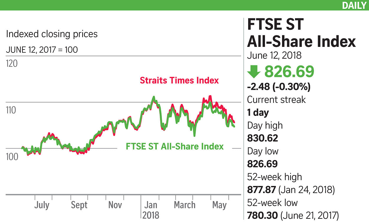 Losers outpace gainers on STI, Companies & Markets News