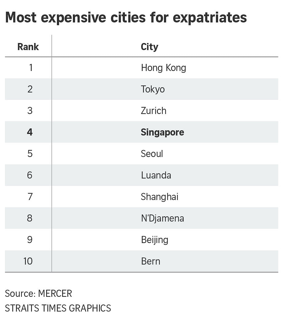 Singapore is 4th most expensive city in the world for for Top 20 most expensive cities to live in the us