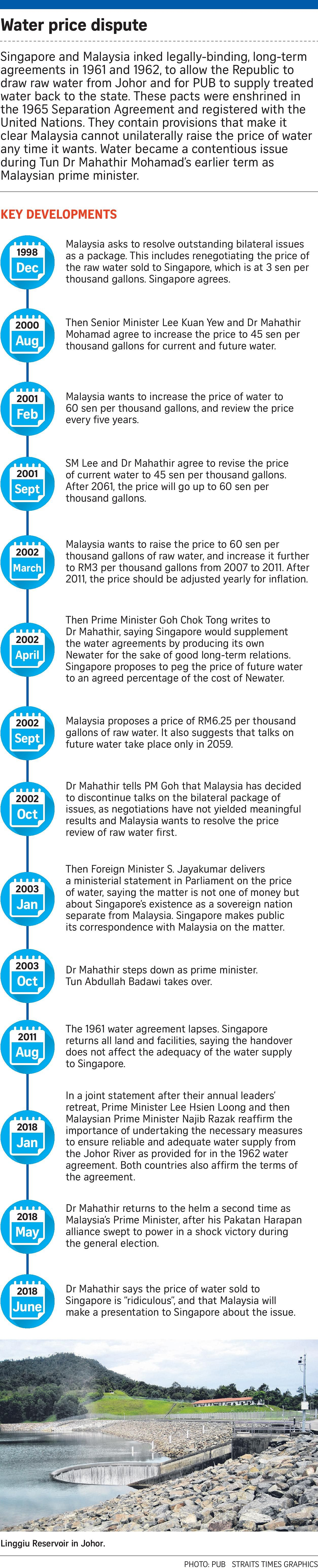 Singapore Malaysia Must Comply Fully With 1962 Water Agreement