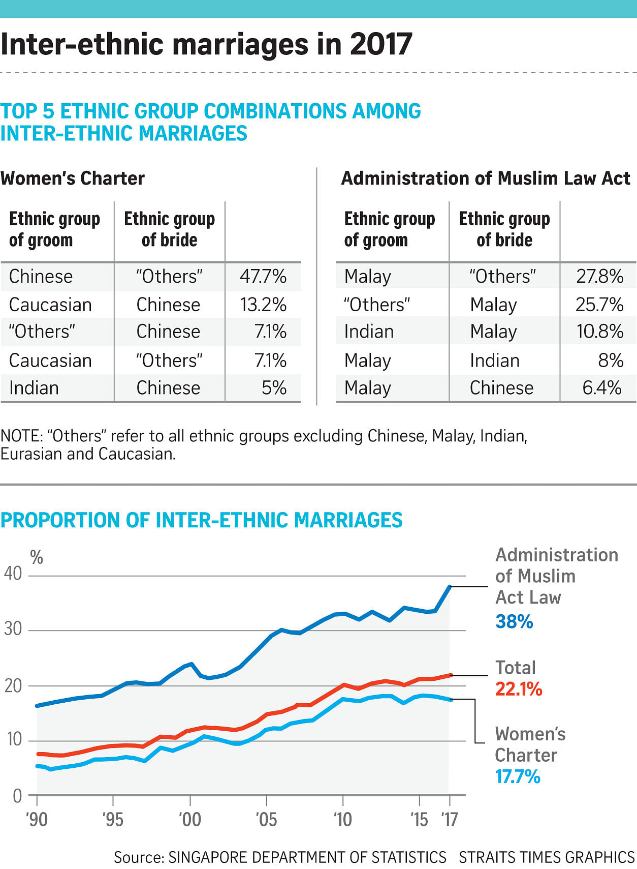 What excellent statisitcs on interracial marriage how