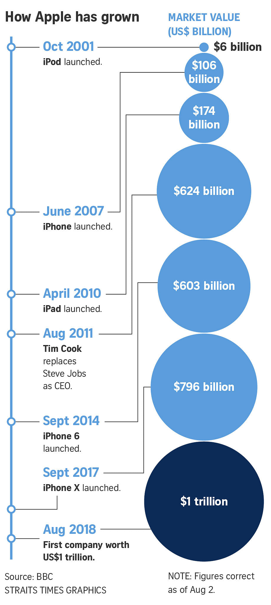 Apple becomes the first US$1 trillion company in history