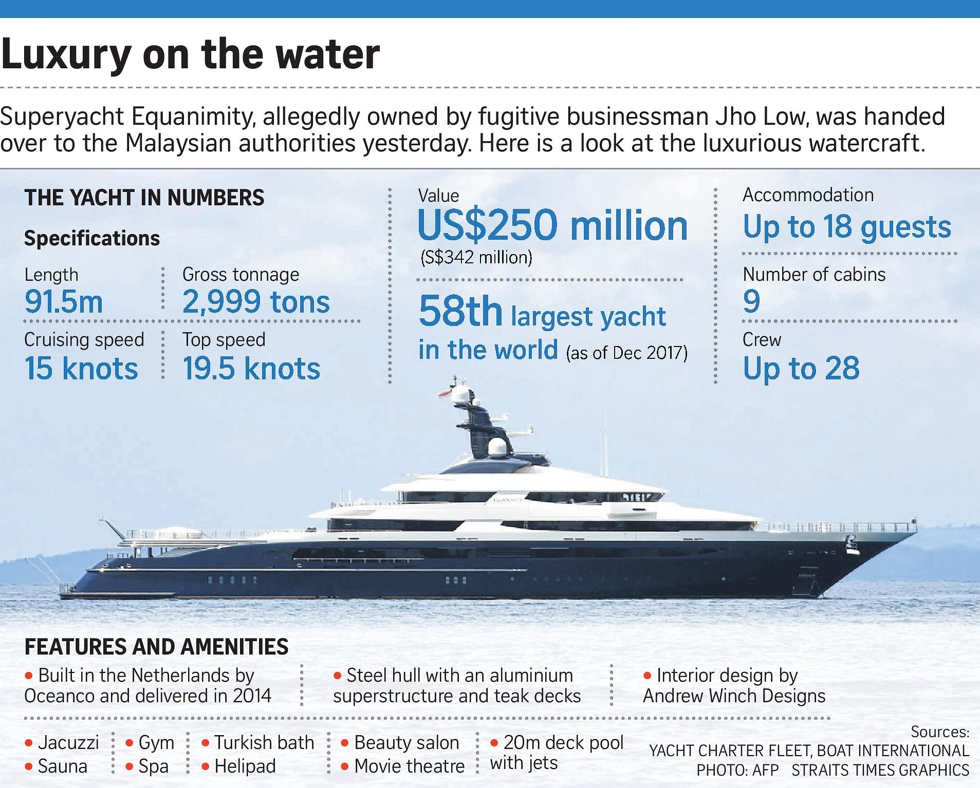 Jho Low Yacht Sold