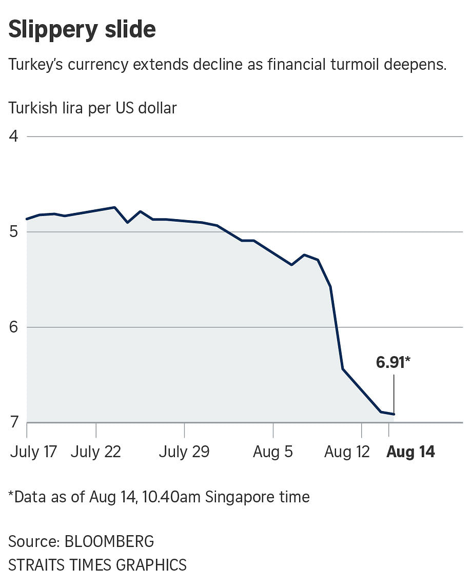 Turkey's lira currency in free fall: 5 burning questions