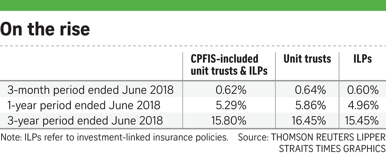 For Q2, CPF investment returns up 0 62%, Business News & Top Stories