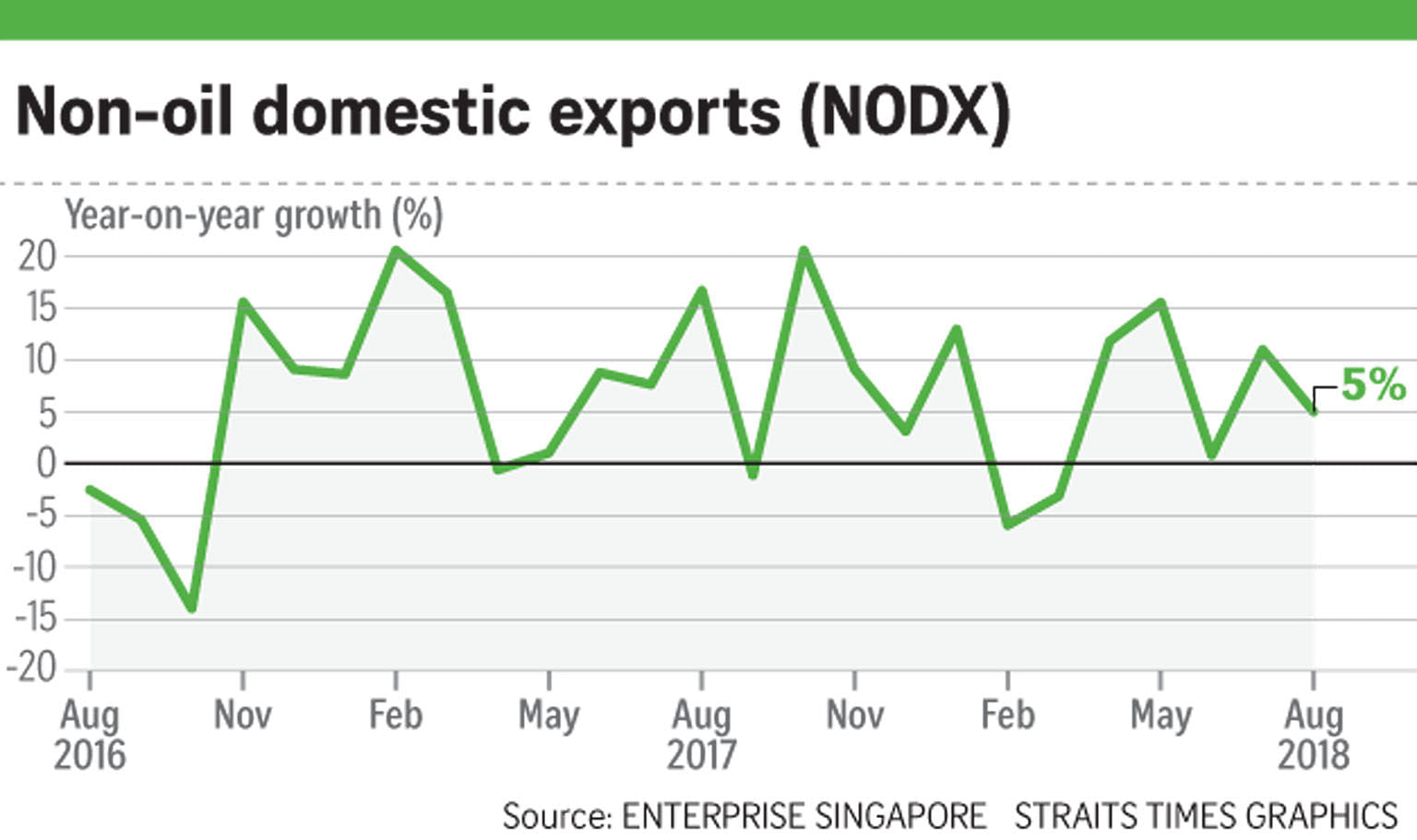 Non-oil exports growth eases to 5% in August, Business News