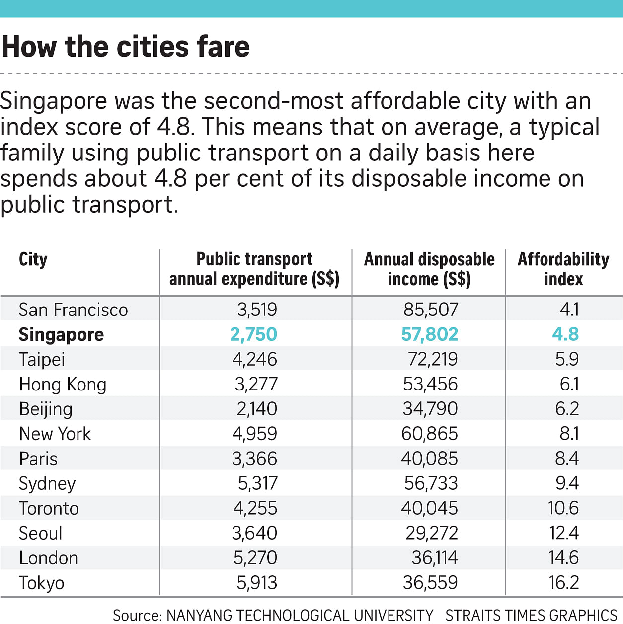 Singapore ranks 2nd in transpo...