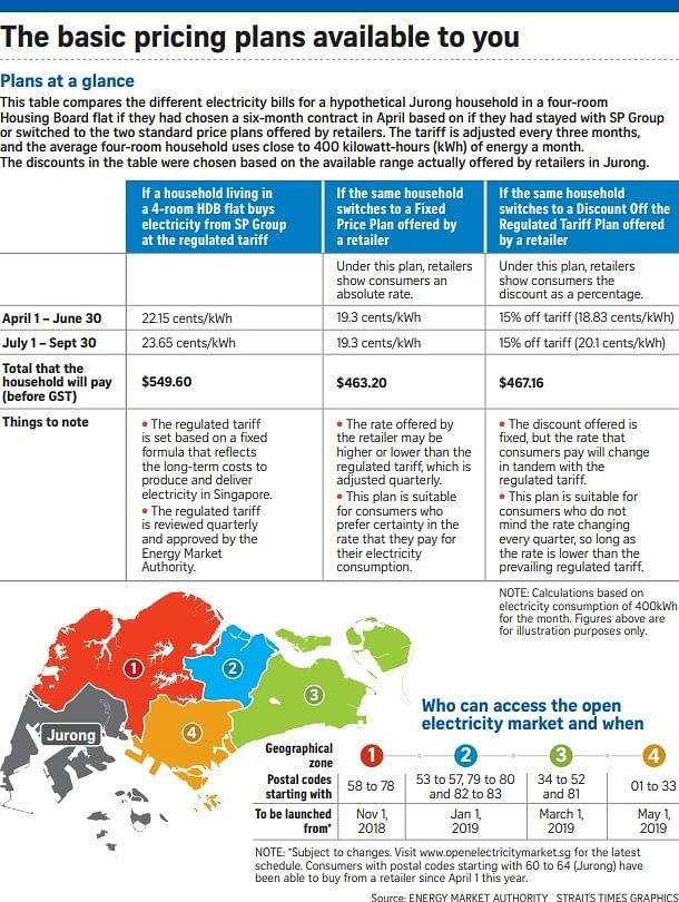 Open electricity market debuts on strong note, Singapore