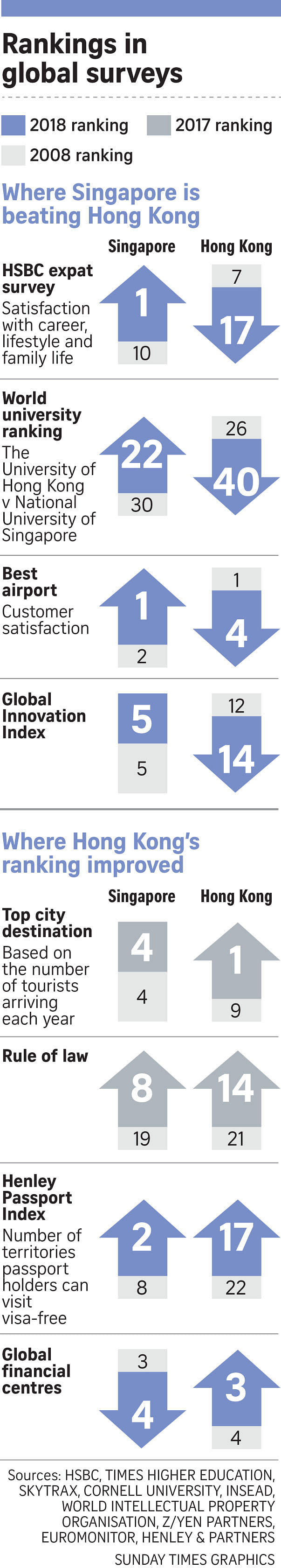 Hong Kong's lost decade, as shown by global surveys, Asia News & Top