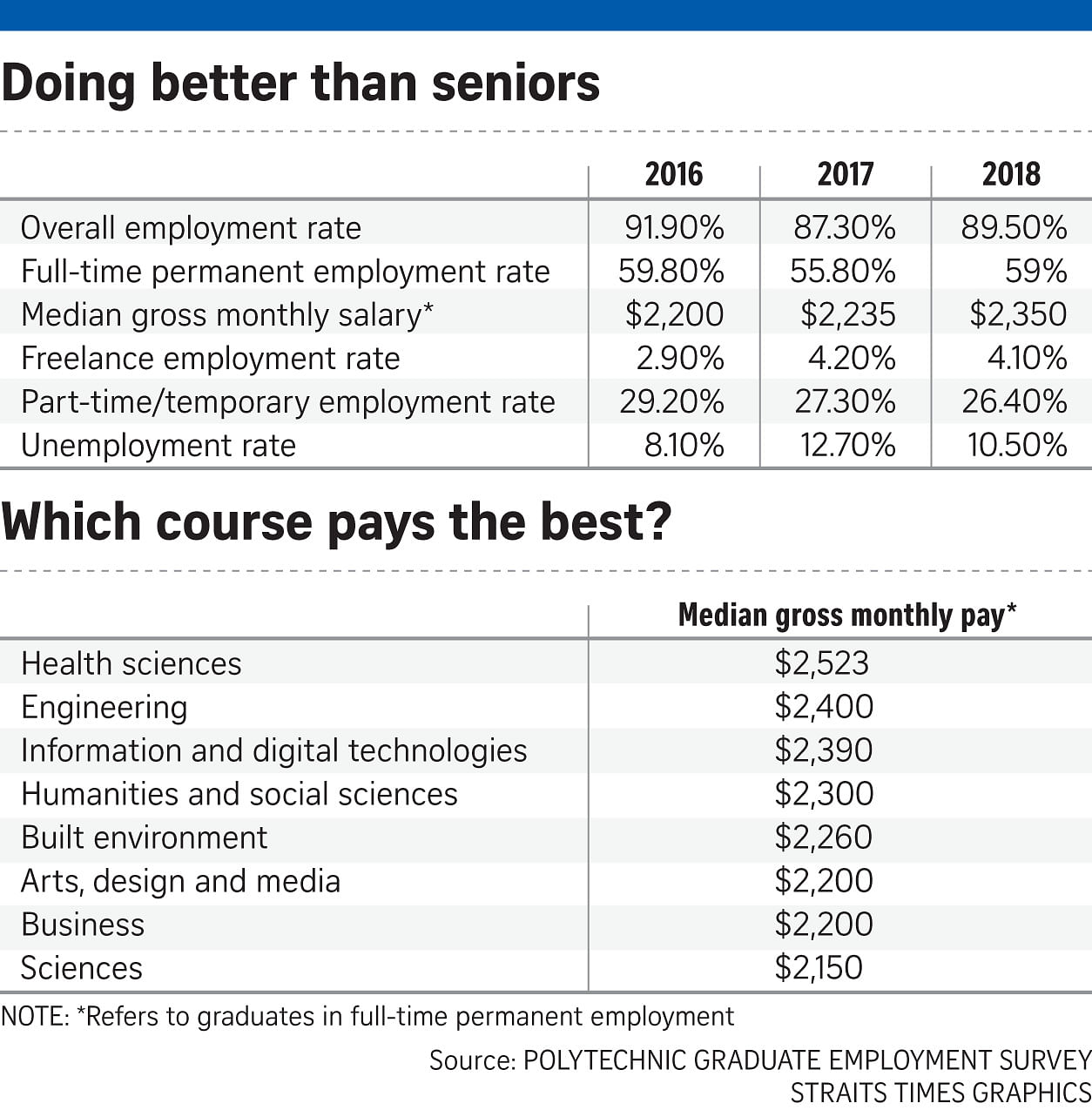 Better job prospects for fresh poly grads last year