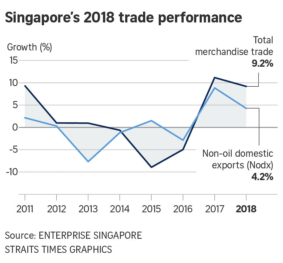 Singapore's trade, exports down overall, Economy News & Top