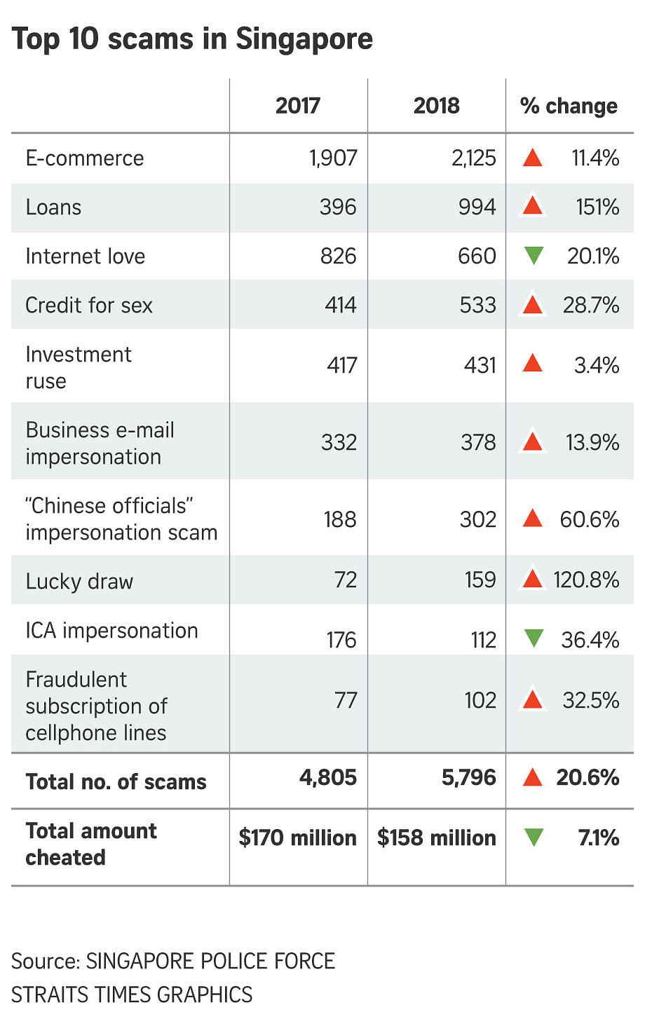 Scam or fraud numbers