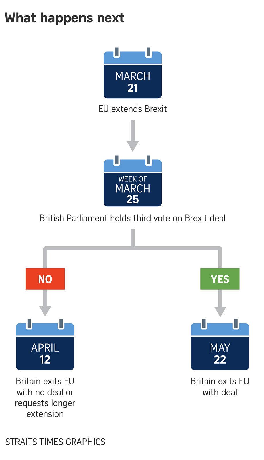 L'UE repousse le Brexit; Mai affronte maintenant la bataille du Royaume-Uni, Actualité & Europe online 190322 brexit 0