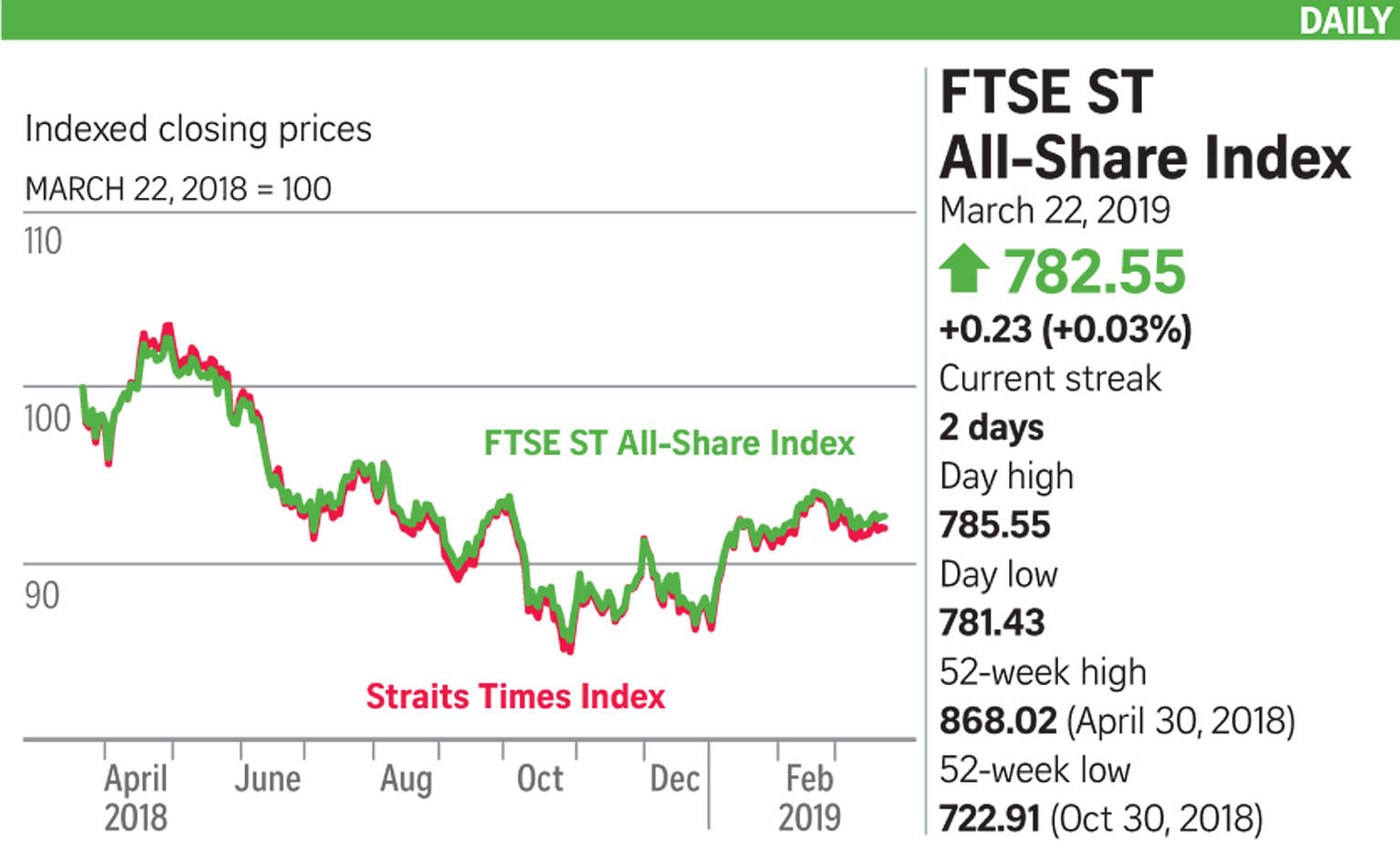STI gains 0 3% for the week but trading muted, Business News & Top