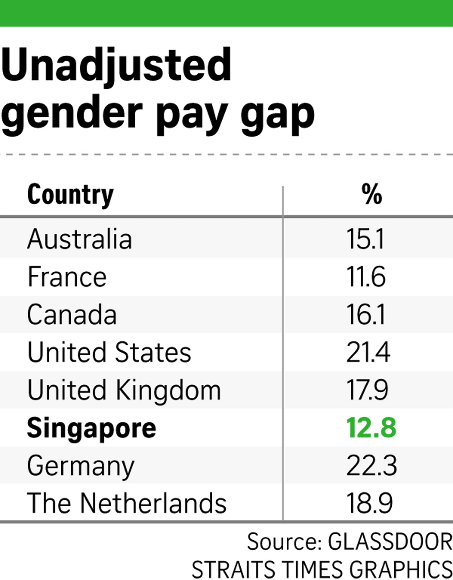 Women here earning 13% less than men: Glassdoor study