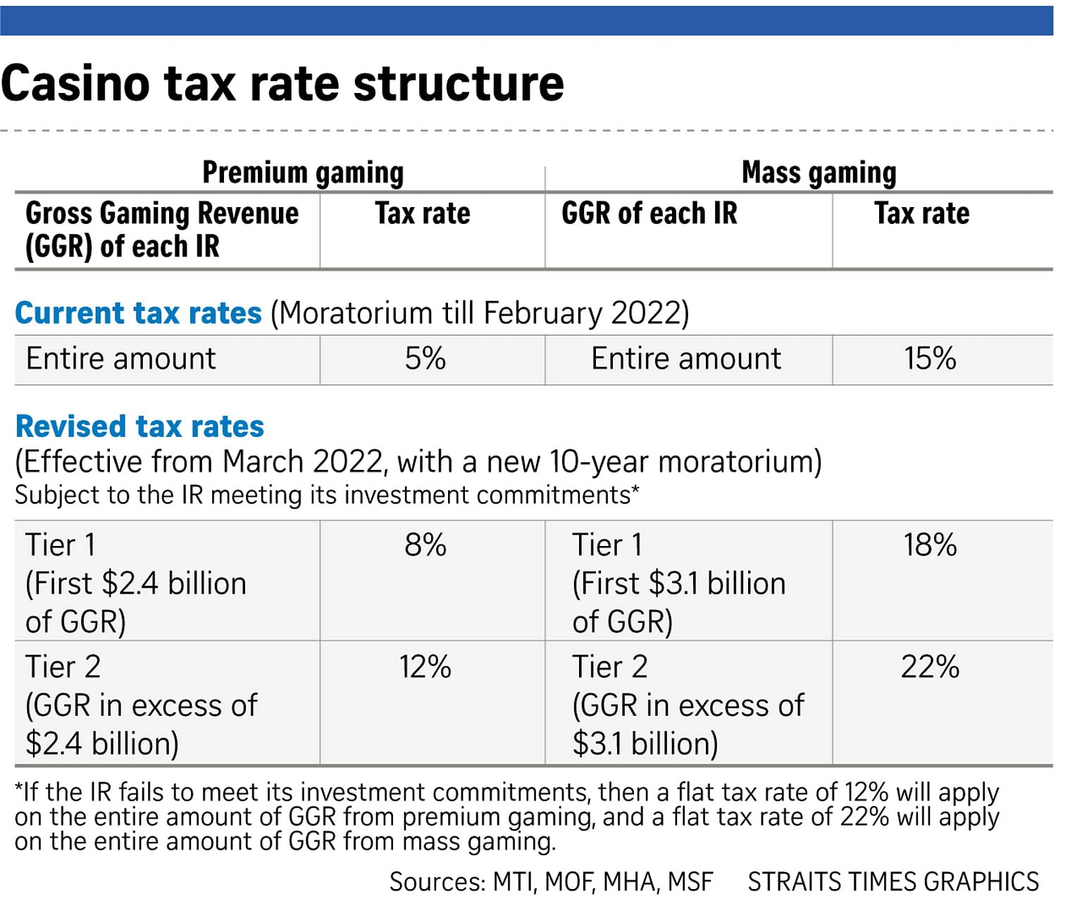 Casino tax rates capay valley casino