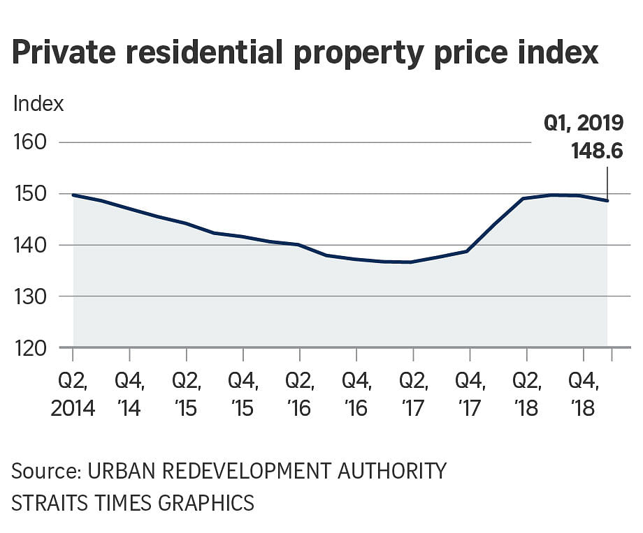 Private home prices drop 0 7% in Q1, Property News & Top Stories