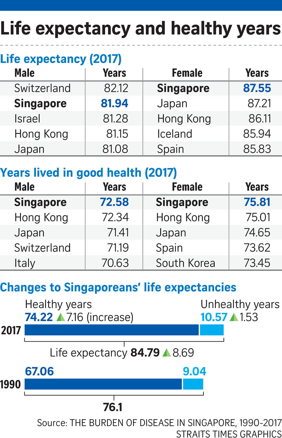 Singaporeans have worlds longest life expectancy at 84.8 years