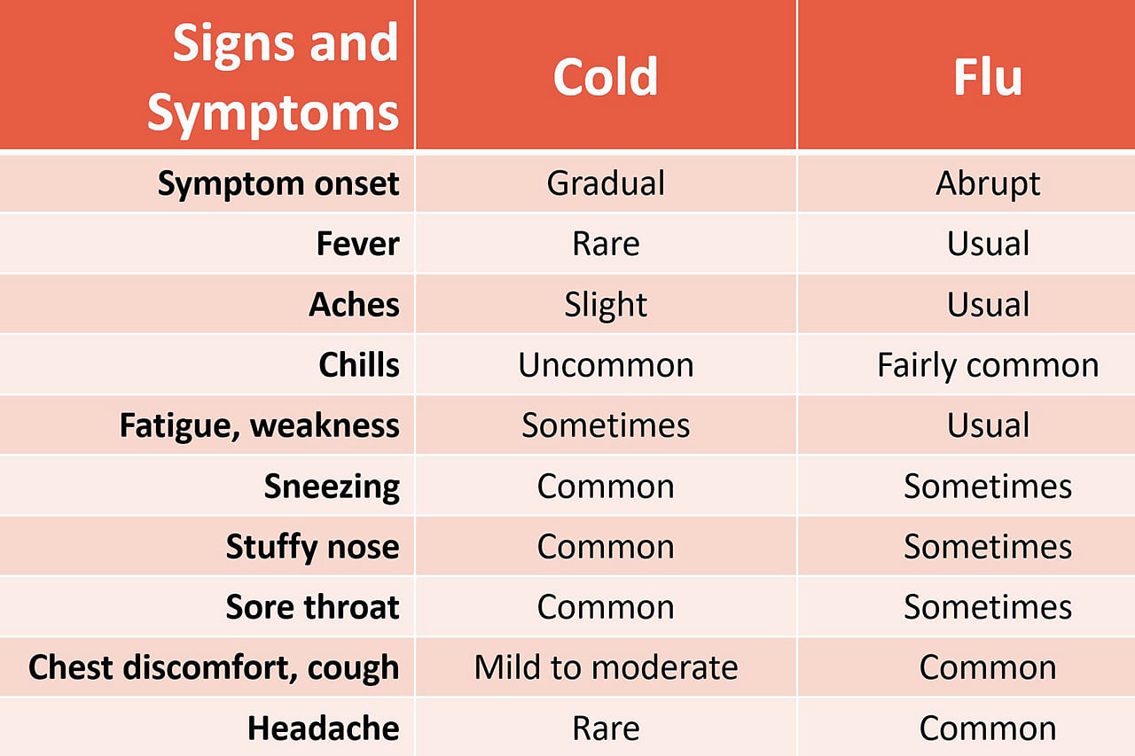 Why you shouldn't confuse flu with cold, Health News & Top Stories