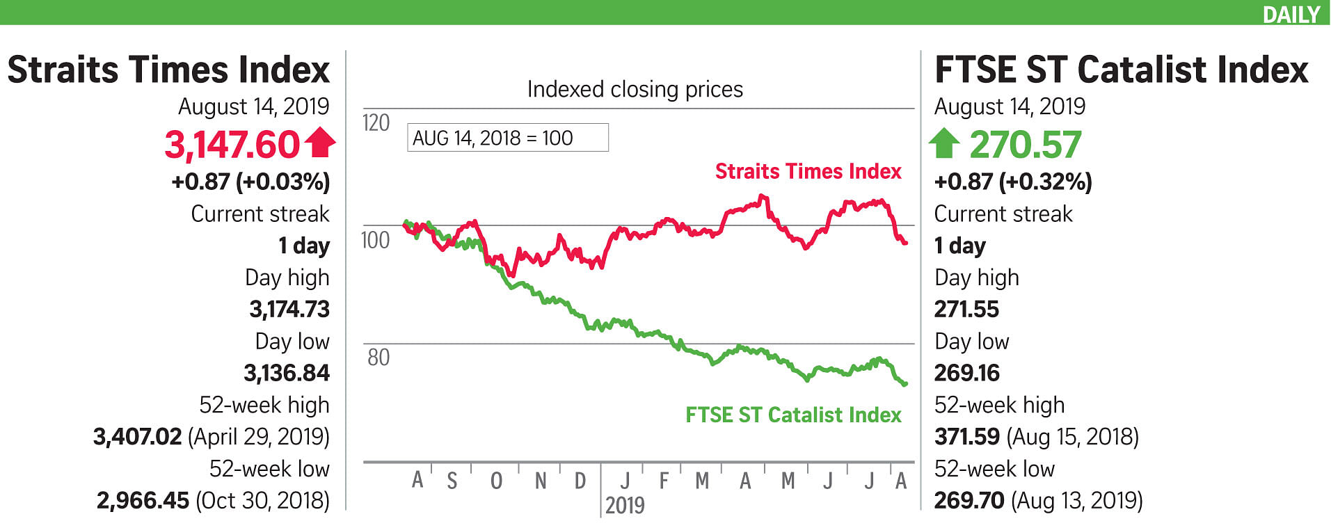 STI ends flat after early momentum fizzles out, Companies
