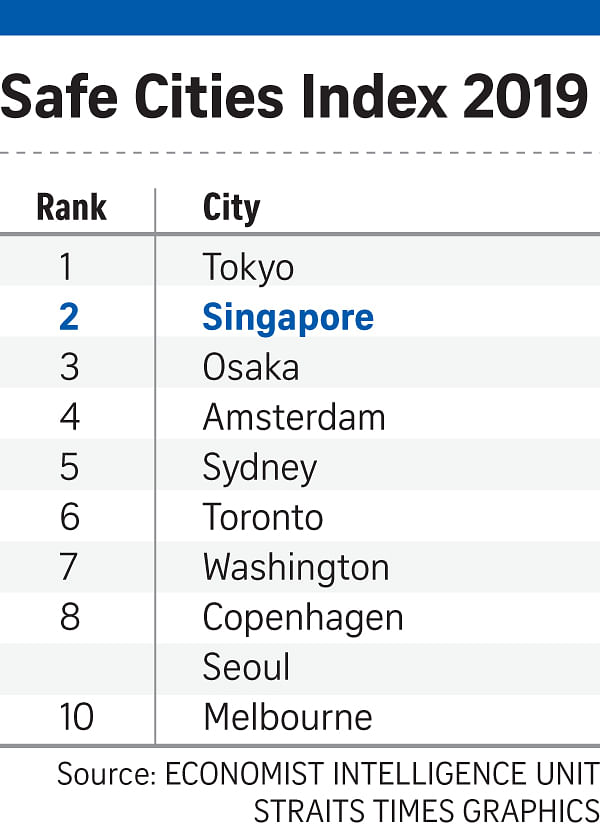 Singapore keeps its spot as wo...