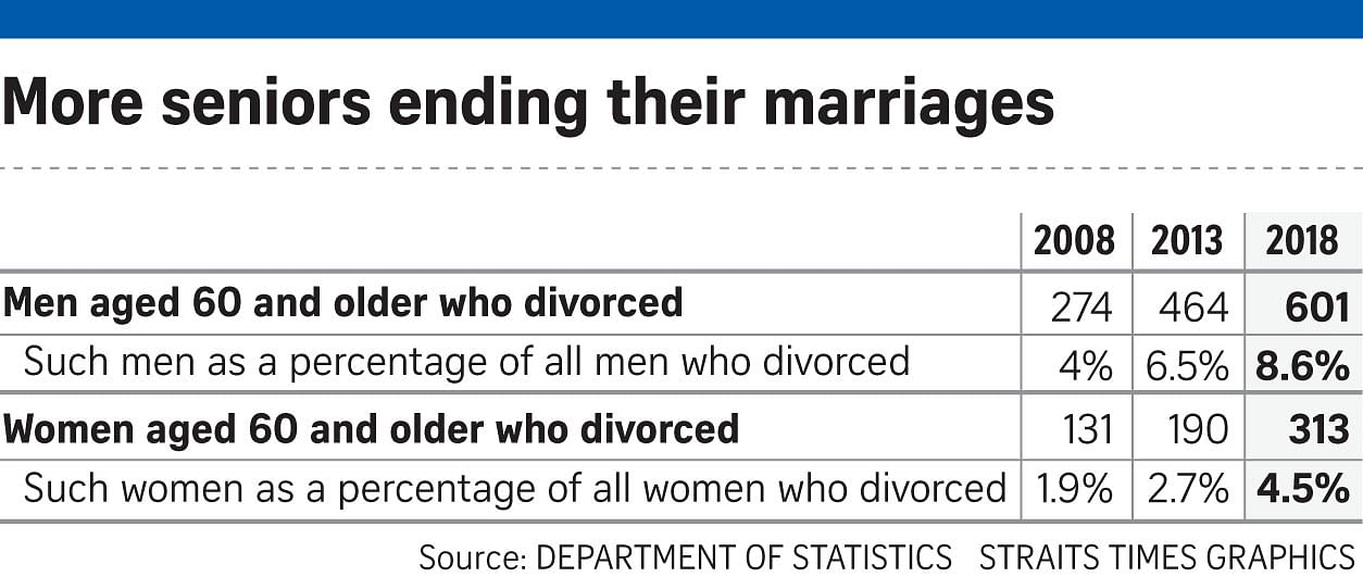 Divorces among seniors in Singapore going up www