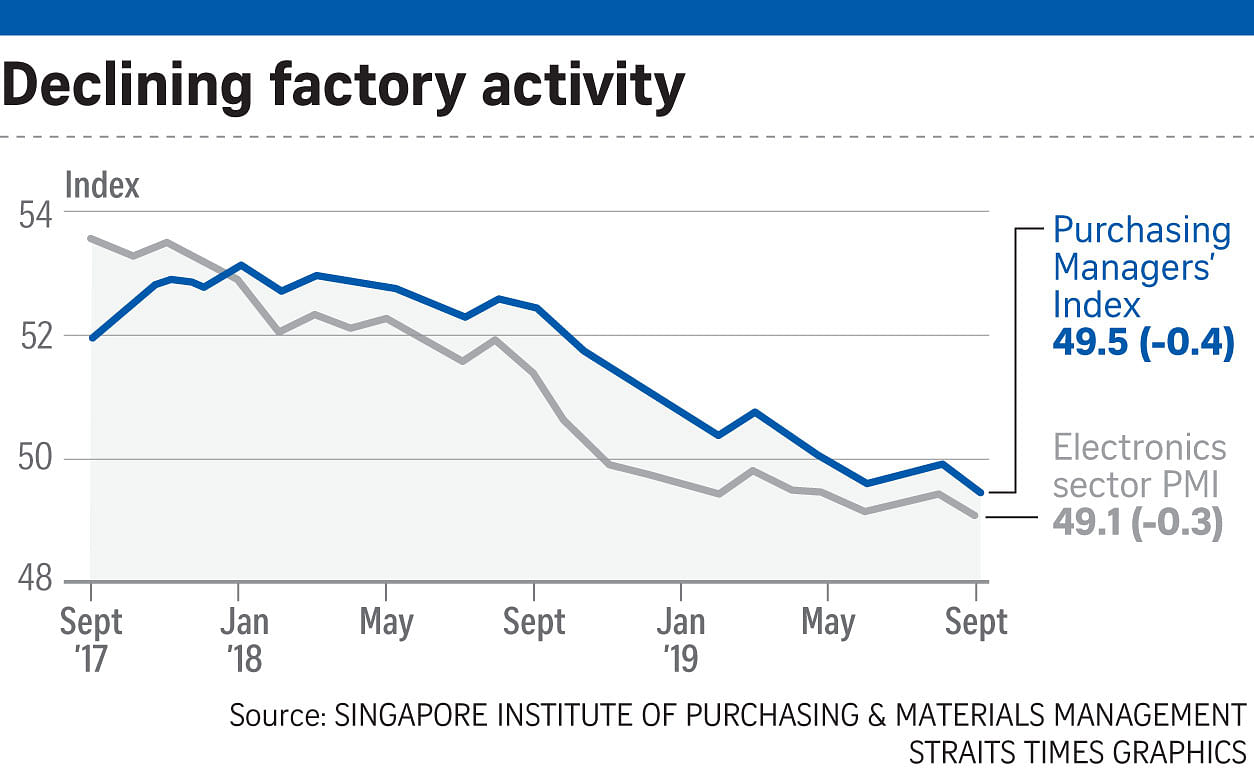 Singapore's factory slump deep...