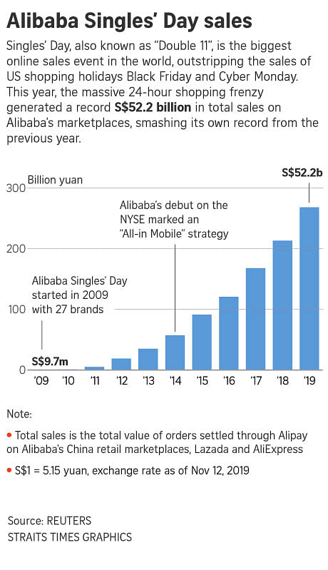Alibaba Seals 52 Billion Singles Day Sales Record East Asia News Top Stories The Straits Times Alibaba's $56 billion singles day record overshadowed by 10% stock plunge as china proposes new regulation. alibaba seals 52 billion singles day