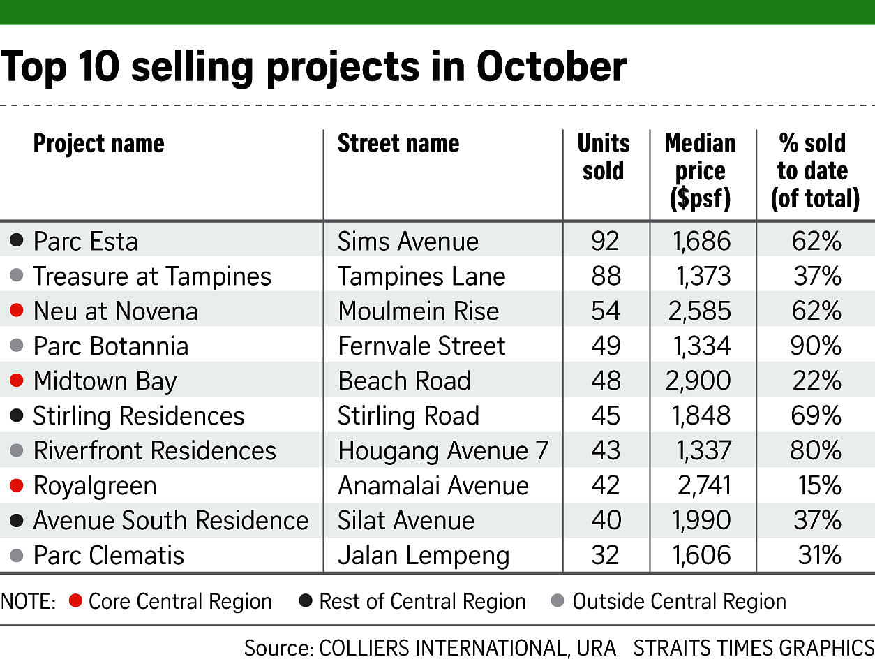Top 10 Selling Projects in Oct