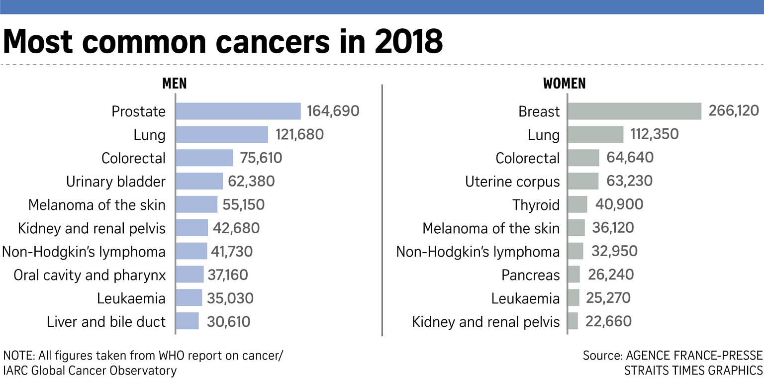 Cancer cases to rise by 81% in poorer countries