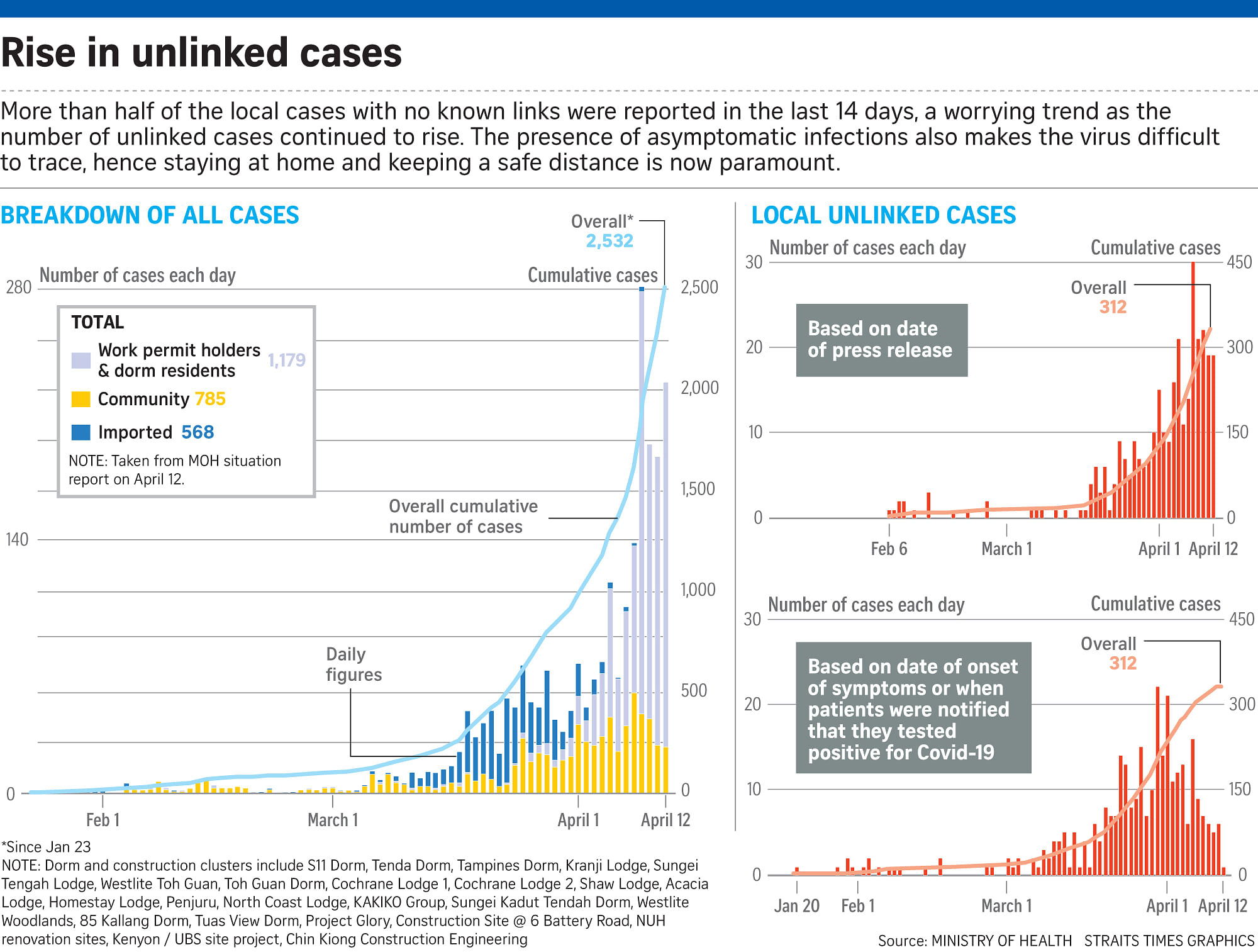 Coronavirus Rising Number Of Local Unlinked Cases In Past 14 Days Singapore News Top Stories The Straits Times