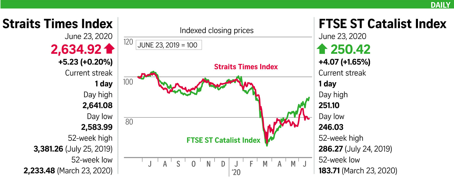 STI up 0.2% on news of S'pore's general election