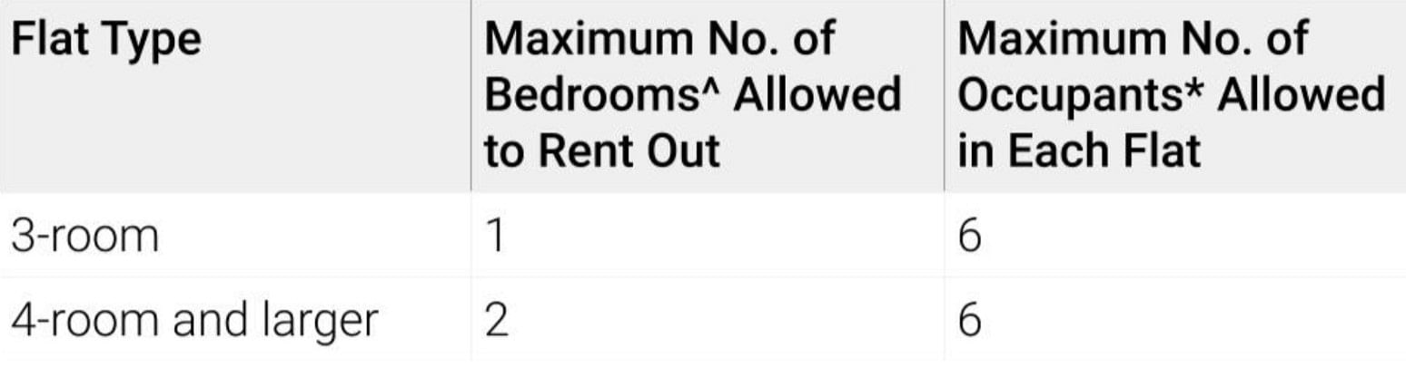 Rental of rooms for Housing and Development Board flats