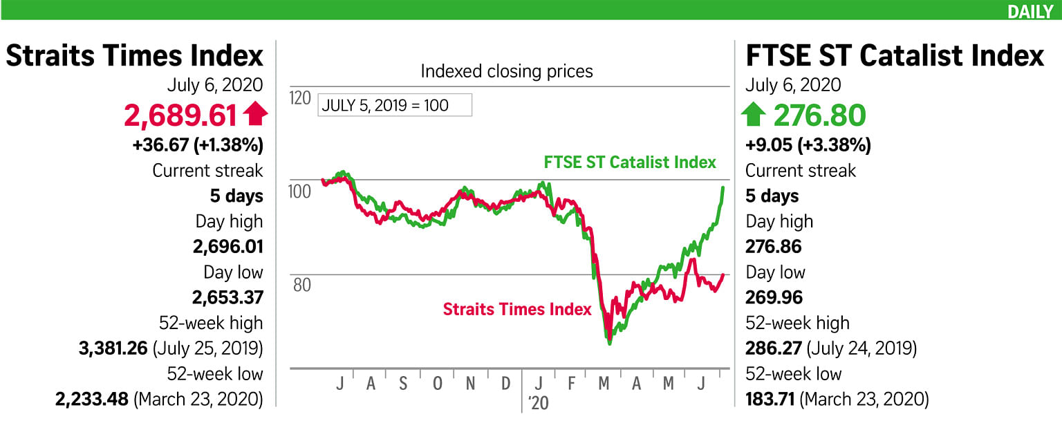STI surges on slew of upbeat global data