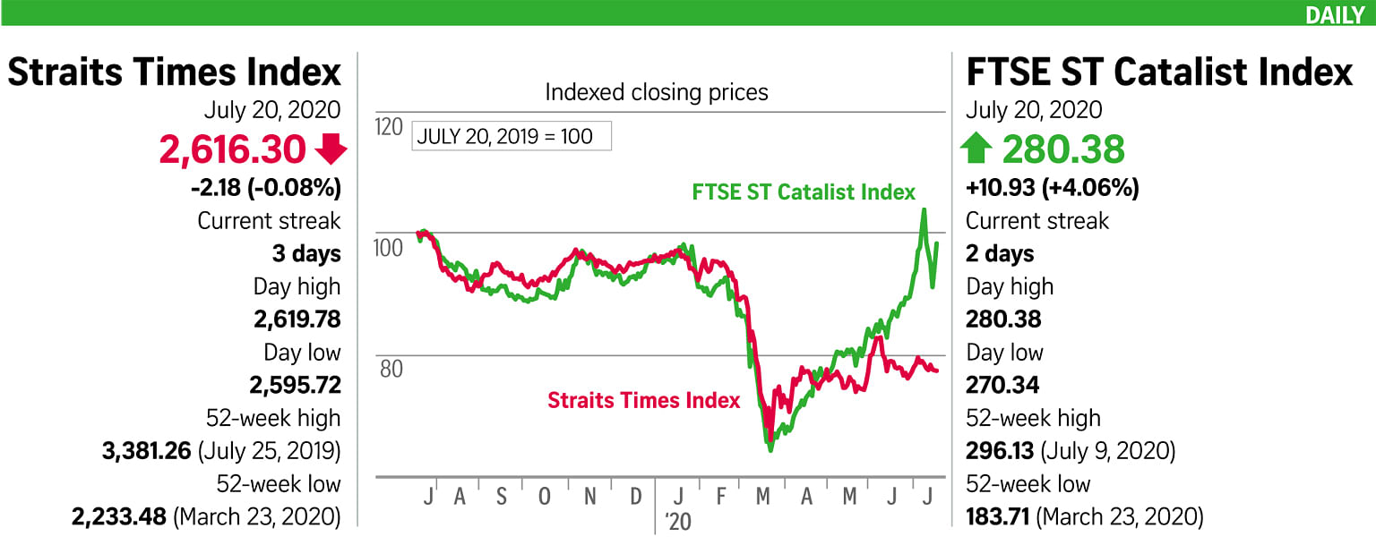 STI ends flat in muted trading session