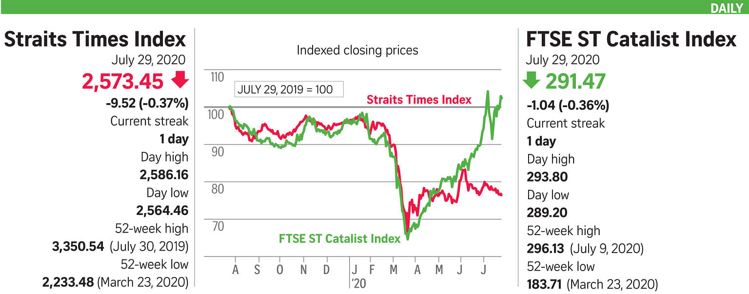 STI inches down amid muted trading