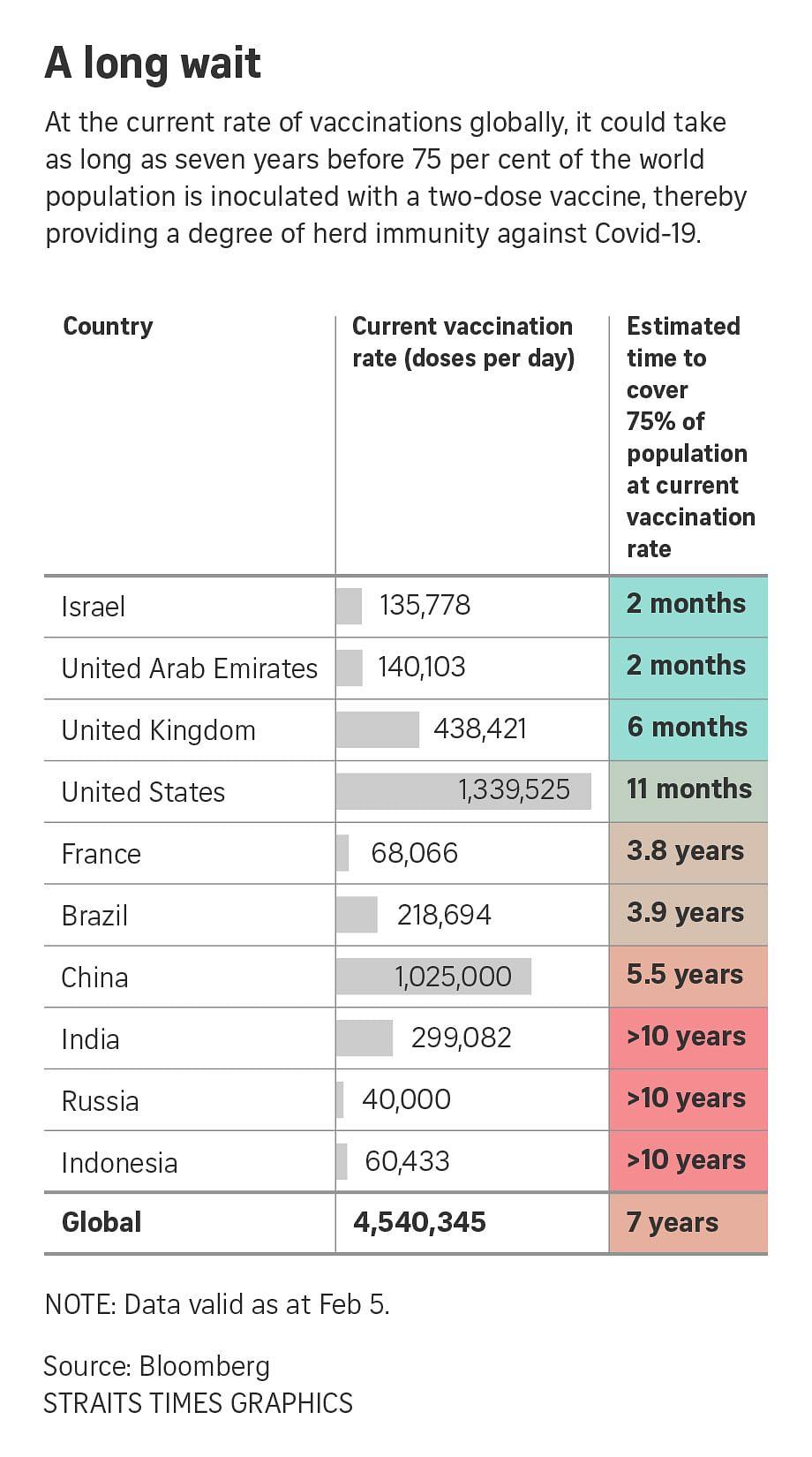 Dalam sebuah riset yang dikeluarkan oleh Bloomberg, pandemi covid-19 secara global diperkirakan baru akan sepenuhnya selesai 7 tahun lagi. Tepatnya pada tahun 2028 mendatang.