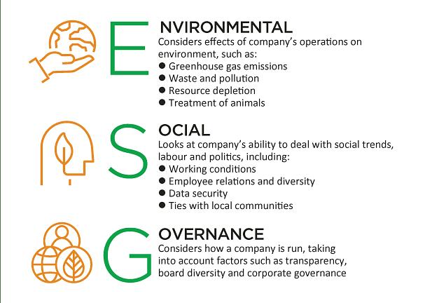 ESG investing, sustainable investing, investment returns