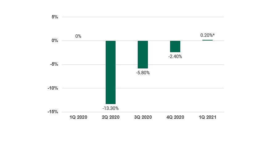 pinebridge investments, mti, gdp growth, chart