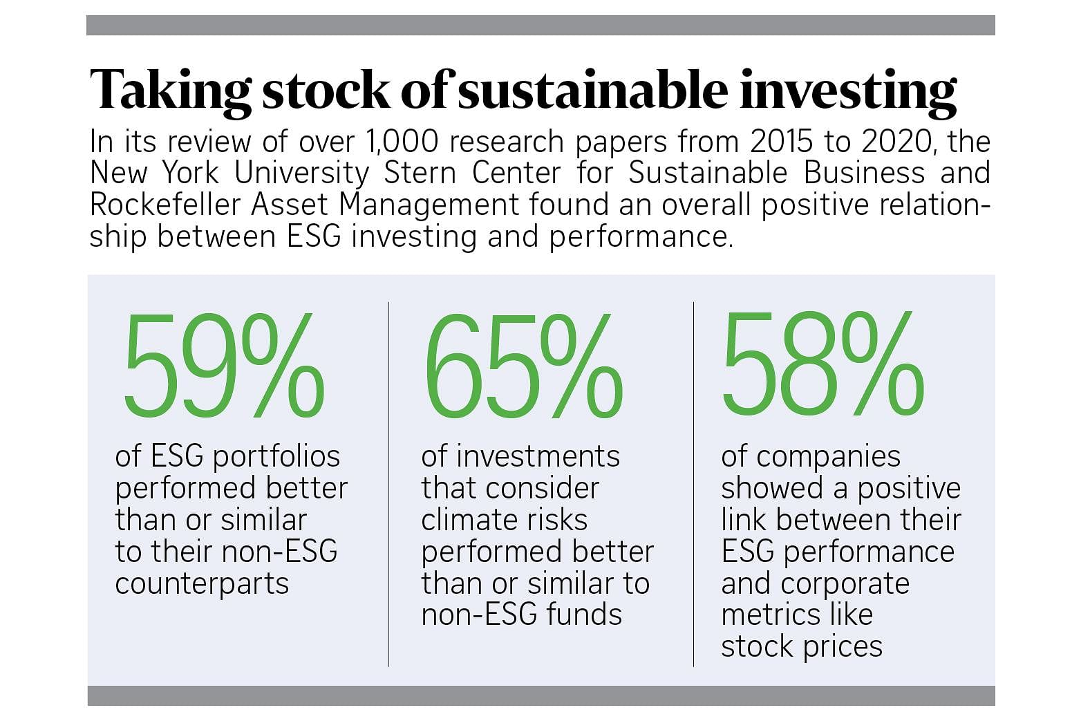 Statistics show a positive relationship between ESG investing and performance
