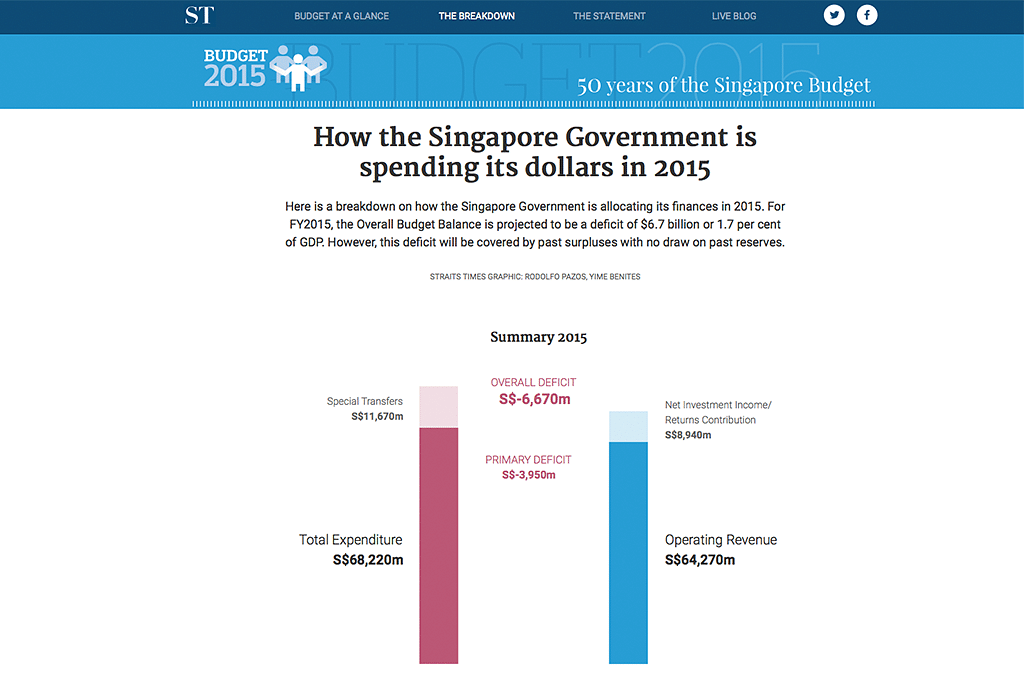How the Singapore Government is spending its dollars in 2015