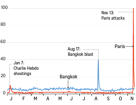 Paris attacks vs Bangkok blast
