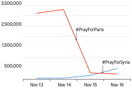 #PrayForSyria overtook #PrayForParis