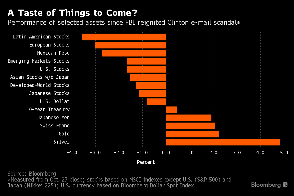 Us Election Guide To Markets What To Watch Business News