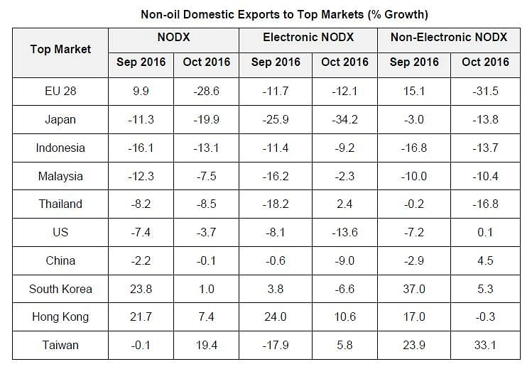 Singapore Non-Oil Domestic Exports Contract In October