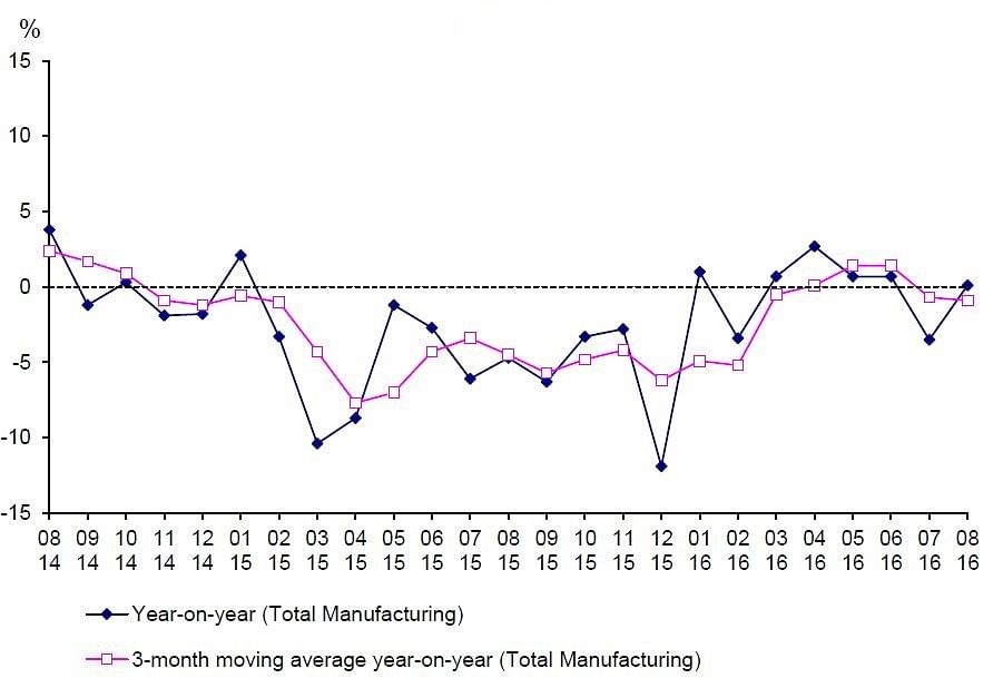 Singapores industrial production edges higher in August, stays below market consensus