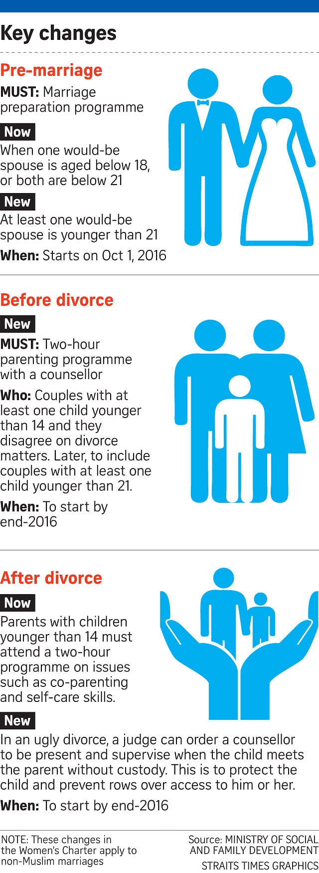 Parliament: Parents about to divorce will have to go for pre-divorce